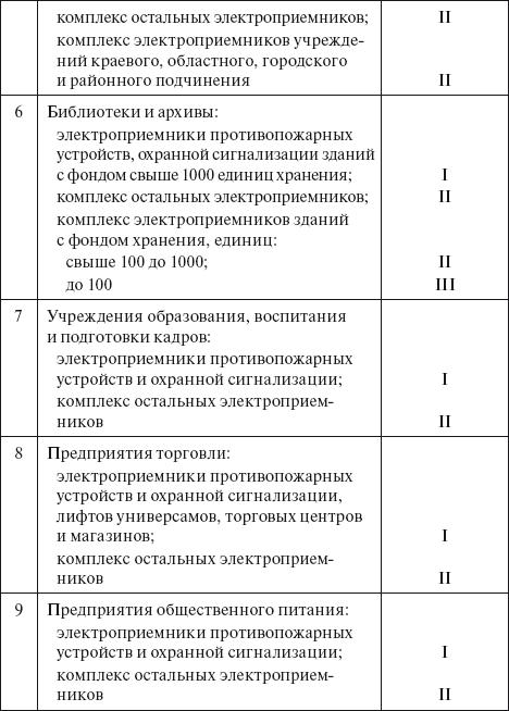 Инструкция По Составлению Акта Технологической И Аварийной Брони Теплоснабжения - фото 3
