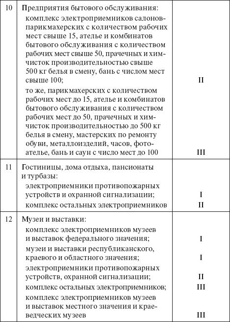 технические условия для подключения к электрическим сетям юридических лиц