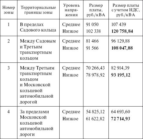 О размерах платы за технологическое присоединение в г москве электроснабжение в Красносельский 2-й переулок
