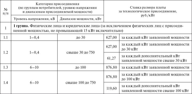 Плата за технологическое присоединение взимается однократно получение ТУ от энергетической компании в Крутицкий 3-й переулок