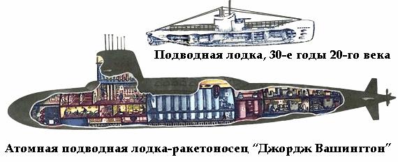 принцип действия атомной подводной лодки