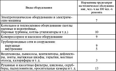 Учет оборудования смонтированного подрядной организацией