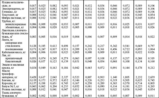 график капитального ремонта: