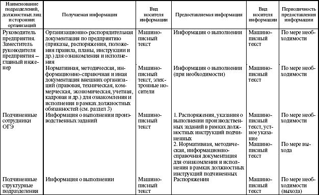 Должностная Инструкция Начальника Технического Отдела Предприятия - фото 6