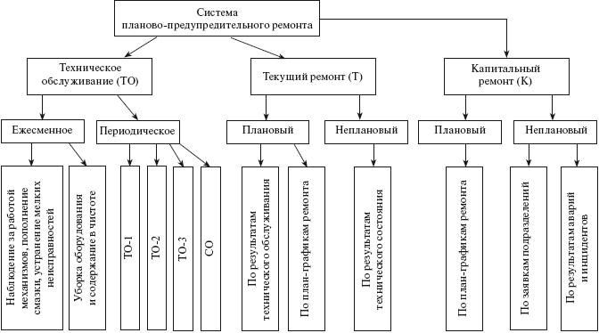 график сервисного обслуживания оборудования образец