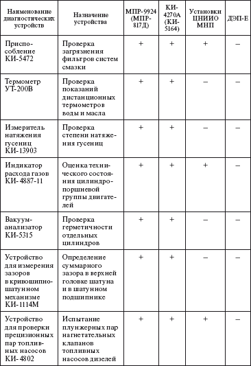 диагностическая карта оборудования образец - фото 7