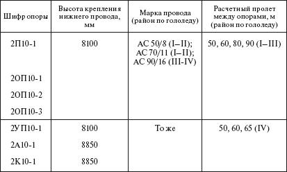 Опоры ЛЭП  ООО ЭЛЕКТРОПОСТАВКА