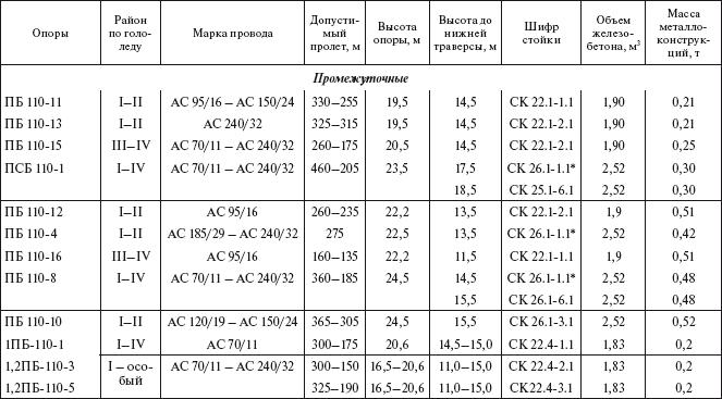 оценка остаточного ресурса железобетонных