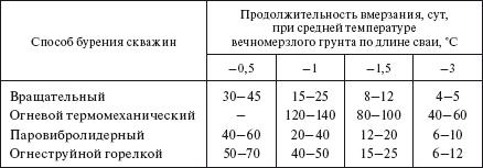 Справочник По Строительству На Вечномерзлых Грунтах