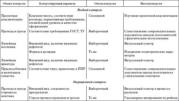 Объем выборочного контроля
