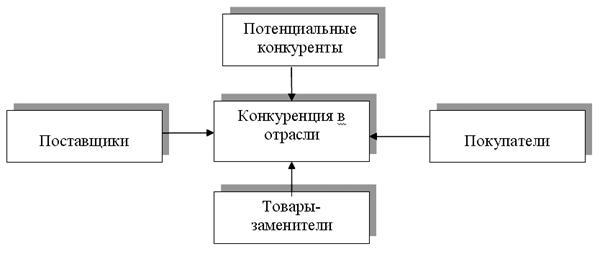 Книга: Основы управления