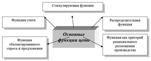 Сущность цены и ее функции Основы управления  Основы управления конкурентоспособностью