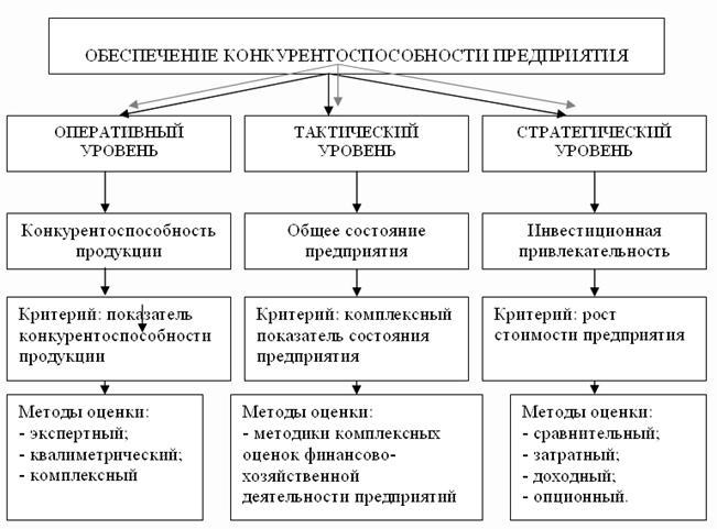 Книга методология, теория обеспечения конкурентоспособности