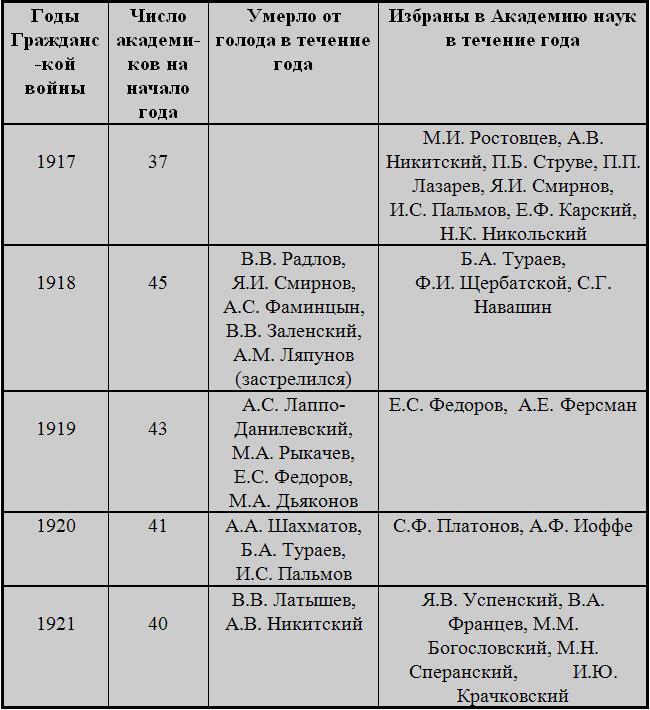 гнетом российской истории