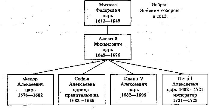Романовы на русском престоле в 18 веке схема