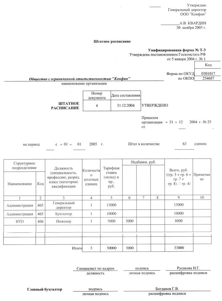Должностная инструкция специалиста по кадрам на государственной службе в москве