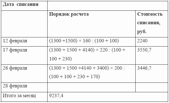 Книга Регистрации Боя Посуды Ф 0504044 Образец