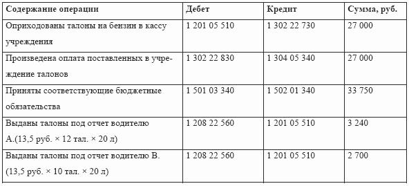 Оприходование горюче-смазочных материалов. - Бухгалтерский ...: http://www.e-reading.club/chapter.php/130729/35/Firstova_-_Buhgalterskiii_uchet_v_medicine.html