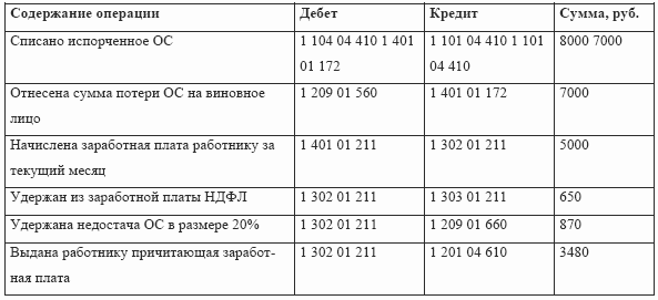 Инструкция 157н нефинансовые активы