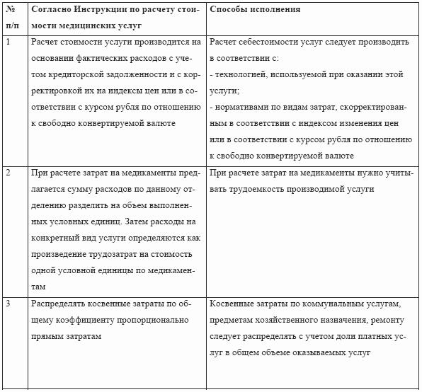 ФГБУ ВСЕРОССИЙСКИЙ ЦЕНТР ГЛАЗНОЙ И ПЛАСТИЧЕСКОЙ ХИРУРГИИ
