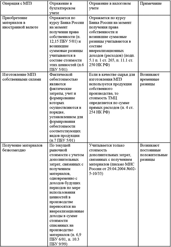 Расходы организации: бухгалтерский и налоговый учет
