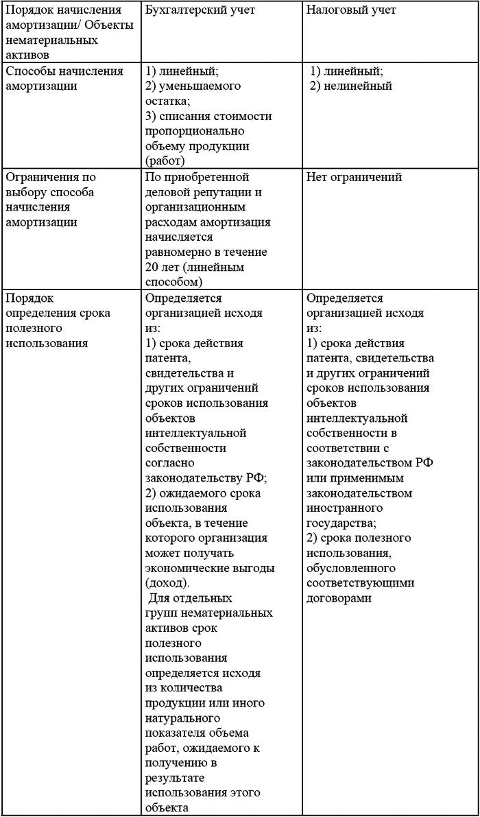 бланк по перс учету 1999г