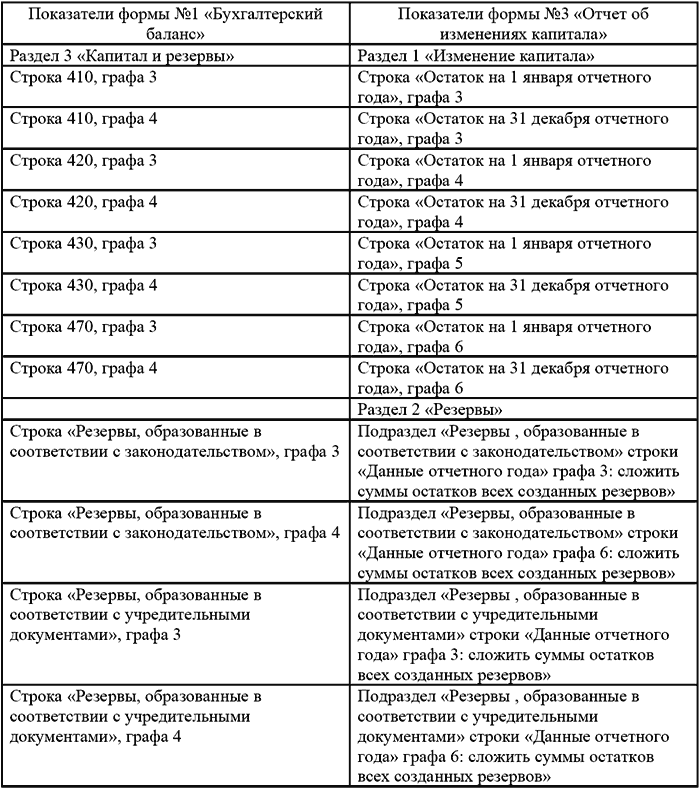 Бухгалтерский баланс в казахстане образец скачать