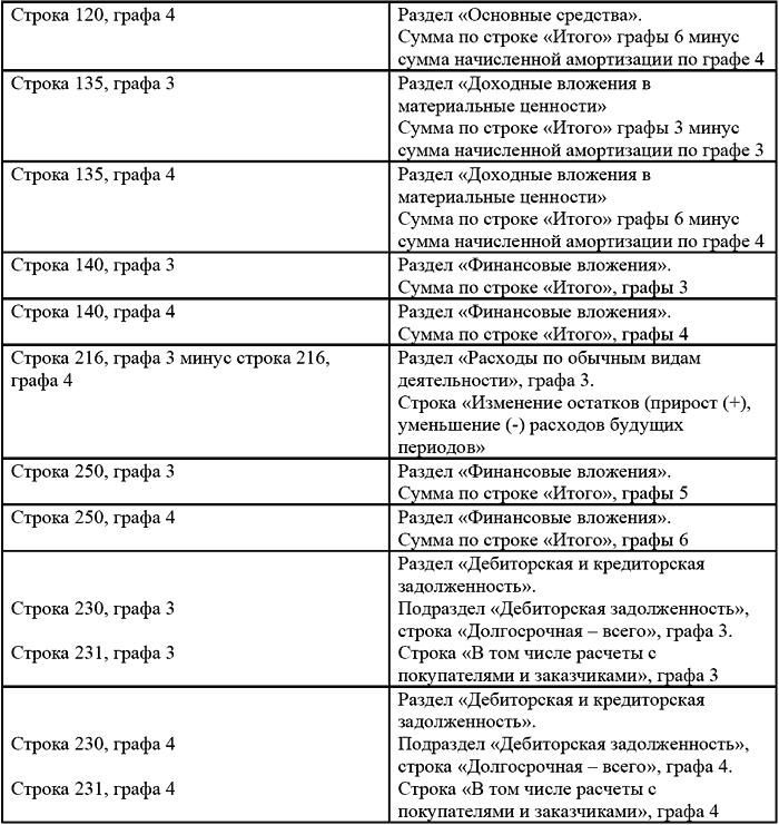 Форма Отчетности Бухгалтерский Баланс