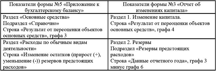 газон окоф амортизационная группа