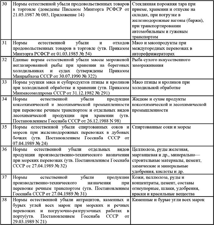 Инструкция 291 порядок организации учета обеспечения забалансовых обязательств