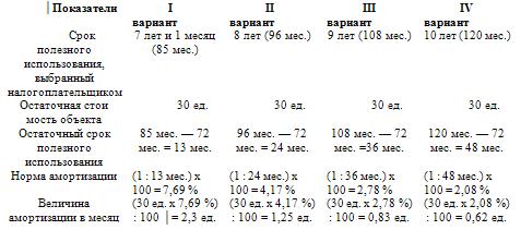 образец приказ о сроке полезного использования основных средств - фото 3