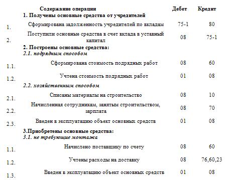 приказ о проведении инвентаризации ос образец