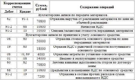отчет об оценке рыночной стоимости автомобиля образец