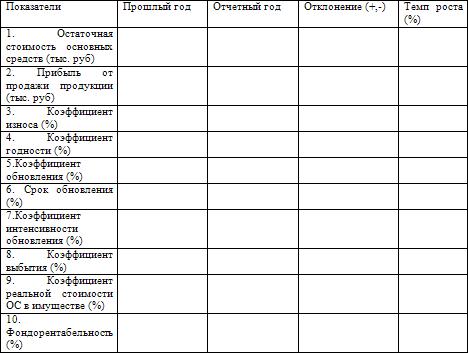 7.1 Основные нюансы списания основного средства.