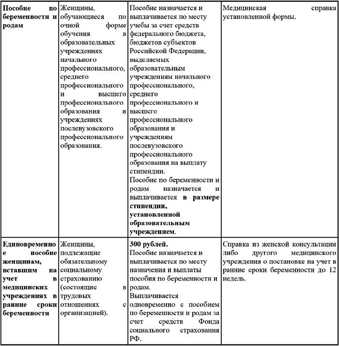 Инструкция о порядке осуществления женам военнослужащих пособий на детей