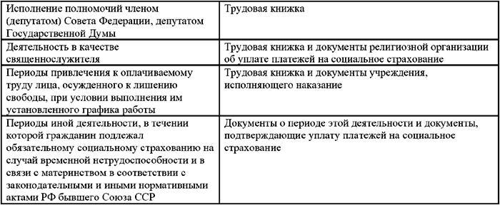 документы подтверждающие продолжительность страхового стажа
