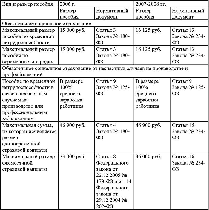 срок выплаты пособия по беременности и родам: