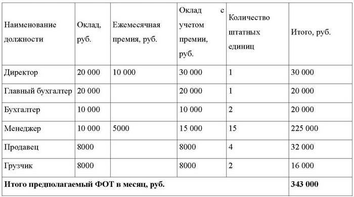 Расходы на Оплату Труда Формула
