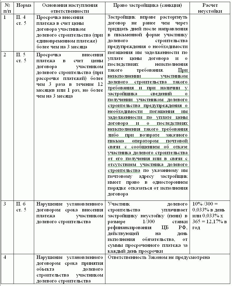 Возмещение затрат при долевом строительстве проводки у участника долевого строительства