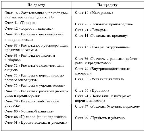Договор Розничной Купли-продажи Между Ооо И Ип Образец - фото 11