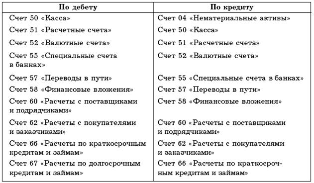 Бухгалтерия термины и понятия