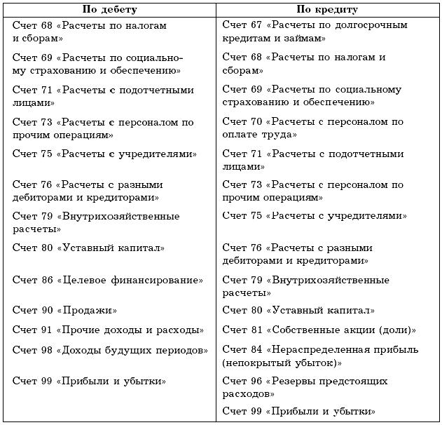 Книга Бухгалтерский учет в торговле
