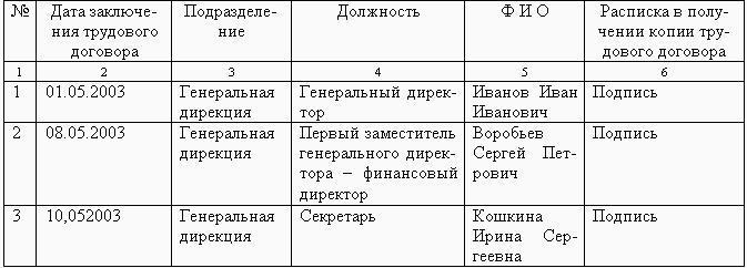 Журнал Регистрации Дополнительных Соглашений к Трудовым Договорам
