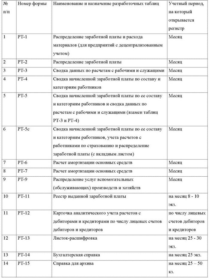 Образцы регистров бухгалтерского учета малых предприятий
