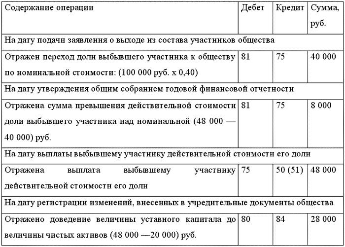 Бухгалтерские проводки по формированию уставного фонда