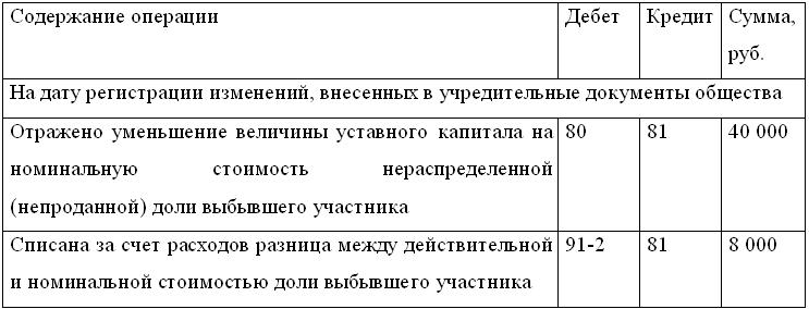 Учредитель предоставил займ организации проводки