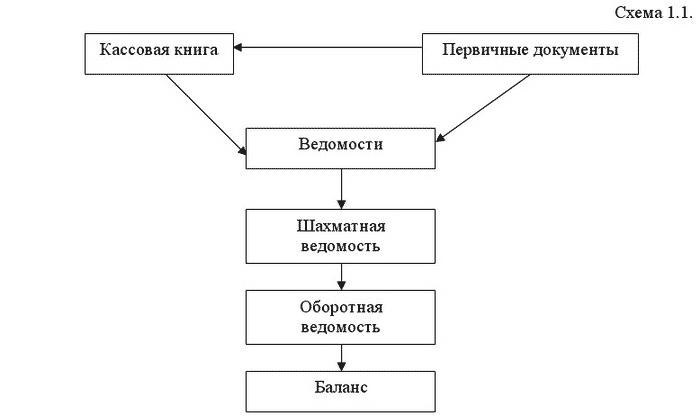 Схема документооборота по учету фото 223