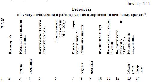схема документального оформления учета ос
