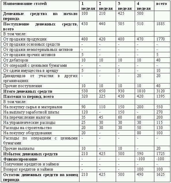 образец отчет о потраченных денежных средствах
