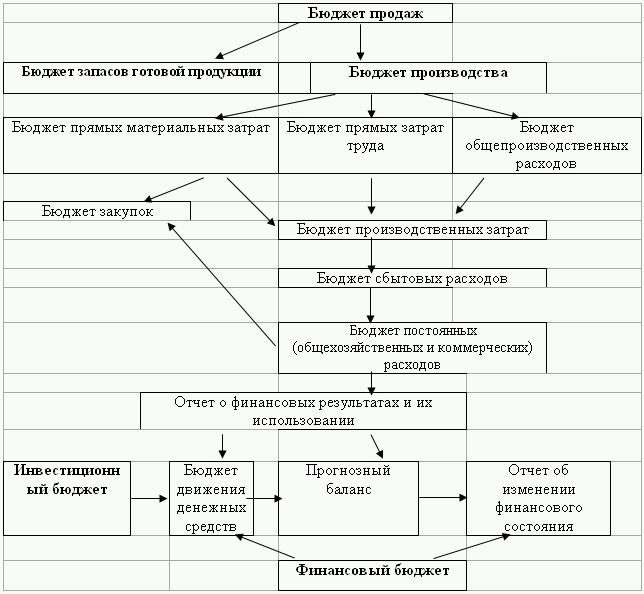 затрат: теория и практика
